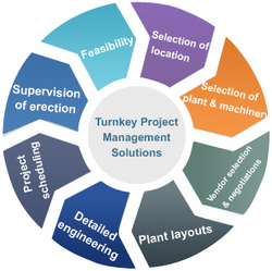 turnkey project Originally answered: what is meant by turnkey project or what is a turnkey project let me explain in the simplest terms say you want to buy a car - you decide your requirements in the car you want - you go to various dealers - inquire about the cars available - select the car which suits your requirement.