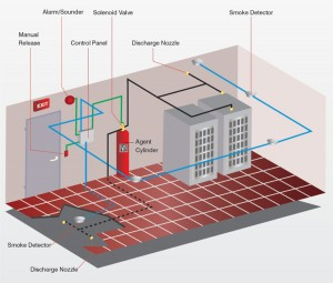 Fm200 Fire Suppression System Datasphere S Pte Ltd