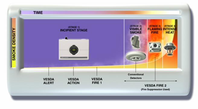 Very Early Smoke Detection Apparatus Vesda Datasphere